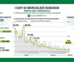 Covid-19, in Lombardia 237 nuovi casi e 29 decessi