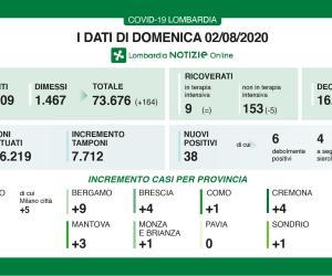 Coronavirus: nessun nuovo caso in provincia di Pavia, 38 in Lombardia