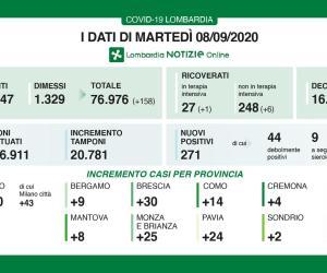 In un solo giorni 24 nuovi casi in provincia di Pavia