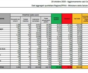 Covid-19, Lombardia sopra quota 2 mila contagi; 10.874 in tutto il Paese