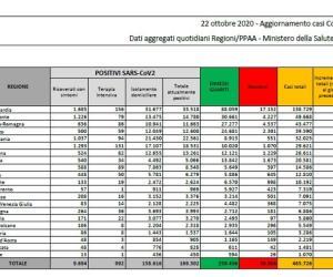 Covid-19: in Italia 16.079 nuovi casi e 136 decessi