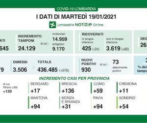 Covid-19: in Lombardia 930 nuovi casi, indice di positività al 3,8%