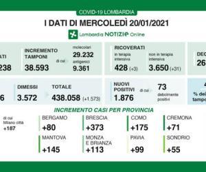 Covid-19, in Lombardia tasso di positività al 4,8%