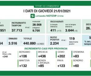 Covid-19: in Lombardia 2.234 nuovi casi e indice di positività al 5,9%
