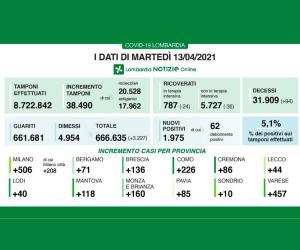 Covid-19: in Lombardia 1.975 nuovi contagiati