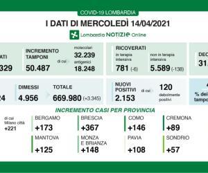 Covid-19: in Lombardia tasso di positività al 4,2%