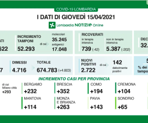 Covid-19: in Lombardia tasso di positività al 5,2%