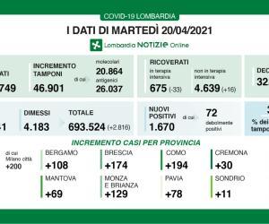 Covid-19, in Lombardia tasso di positività al 3,5%
