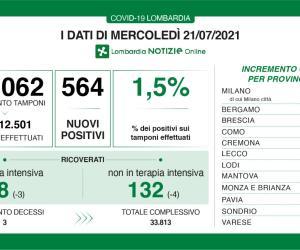 Covid-19, in Lombardia tasso di positività all'1,5%