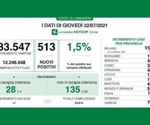 Covid-19: il tasso di positività risale al 2,3%, stabili i ricoveri