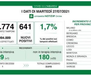 Covid-19, in Lombardia tasso di positività all'1,7