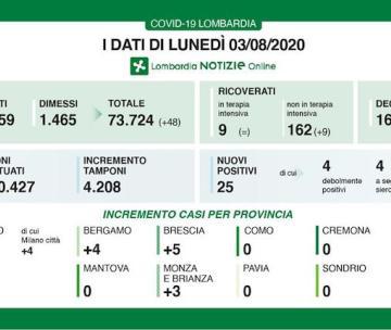 Covid-19, contagi in calo in Lombardia. Nessun nuovo caso in provincia di Pavia.