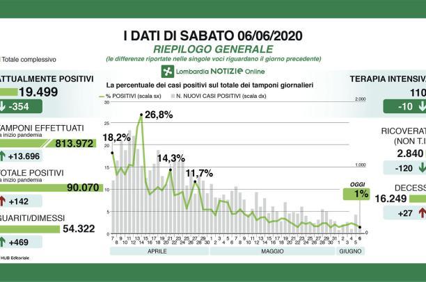 Coronavirus: in Lombardia 142 nuovi casi, 11 in provincia di Pavia