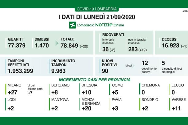Covid-19: in Lombardia 90 nuovi positivi, 3 in provincia di Pavia